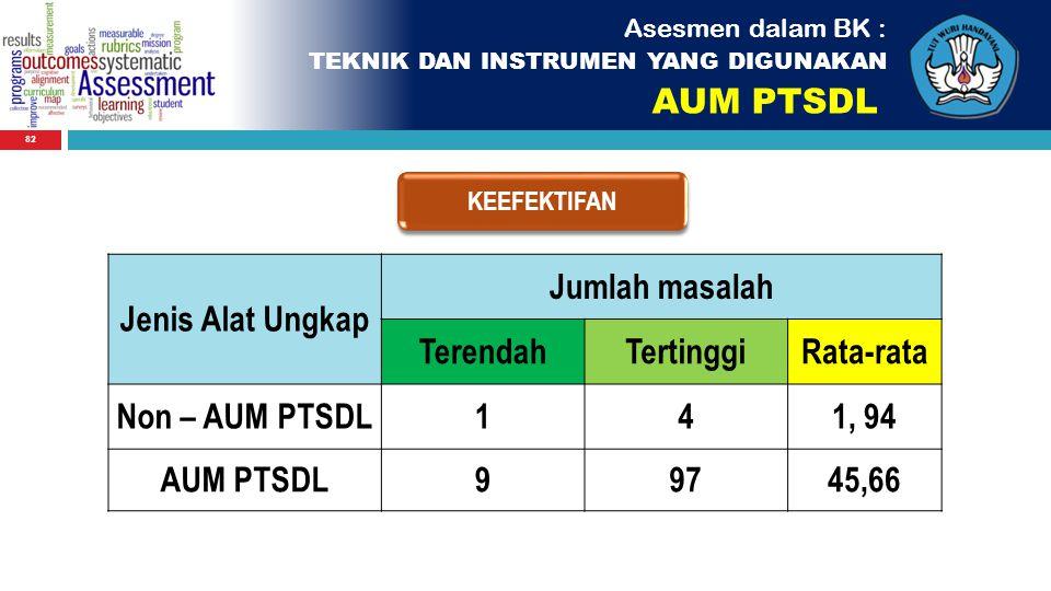 AUM PTSDL Jenis Alat Ungkap Jumlah masalah Terendah Tertinggi