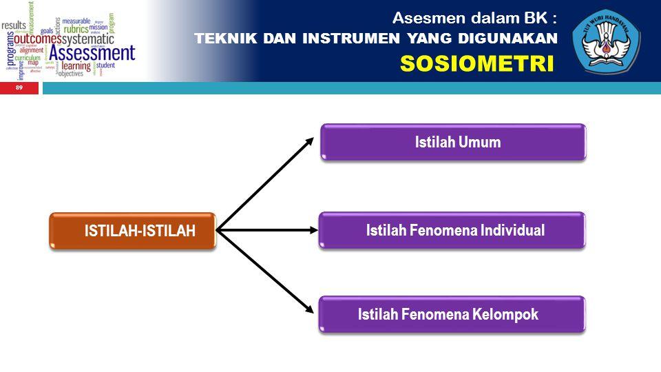 Istilah Fenomena Individual Istilah Fenomena Kelompok