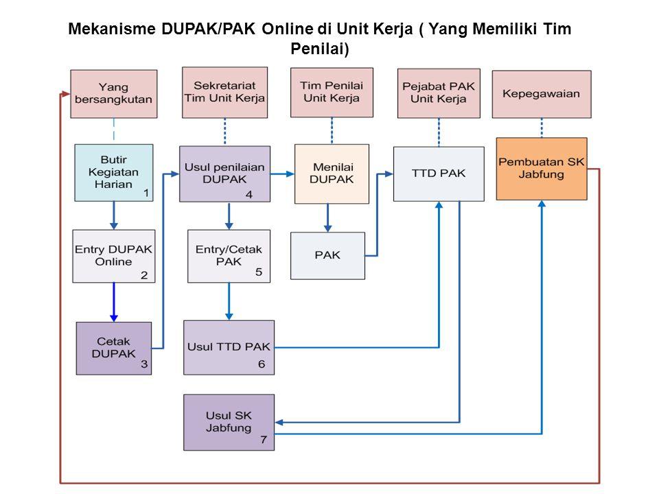 Mekanisme DUPAK/PAK Online di Unit Kerja ( Yang Memiliki Tim Penilai)