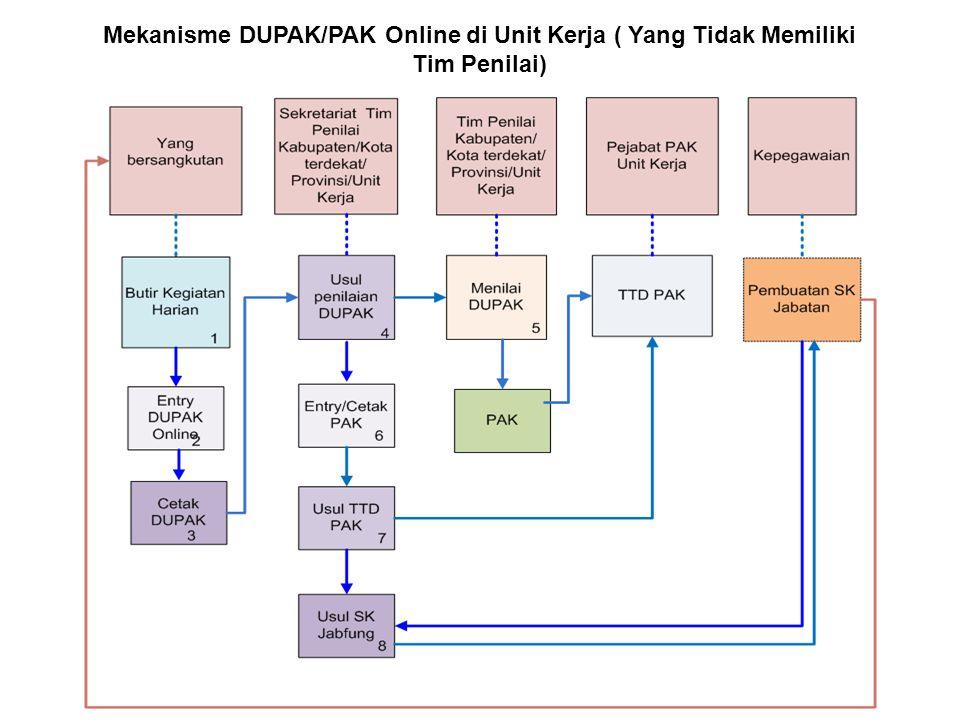 Mekanisme DUPAK/PAK Online di Unit Kerja ( Yang Tidak Memiliki Tim Penilai)