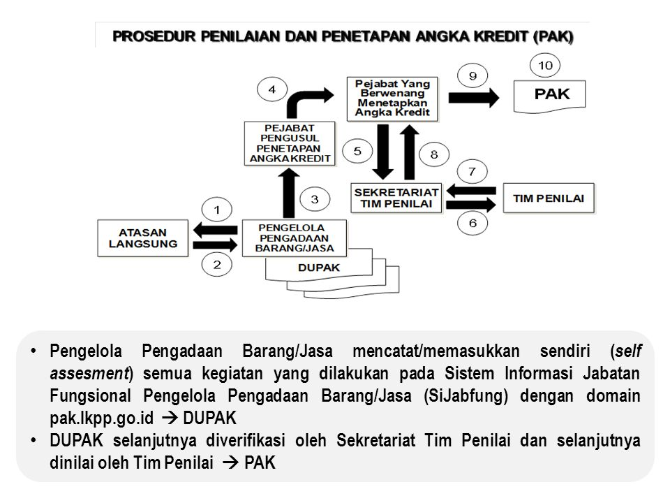 Pengelola Pengadaan Barang/Jasa mencatat/memasukkan sendiri (self assesment) semua kegiatan yang dilakukan pada Sistem Informasi Jabatan Fungsional Pengelola Pengadaan Barang/Jasa (SiJabfung) dengan domain pak.lkpp.go.id  DUPAK