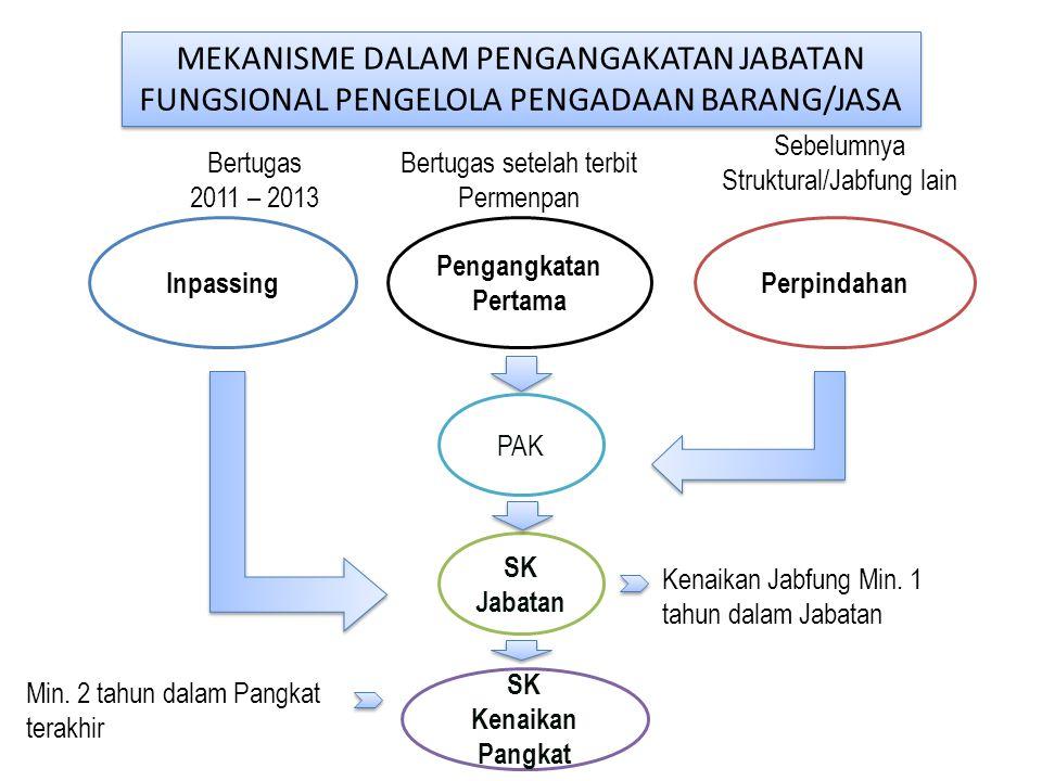 MEKANISME DALAM PENGANGAKATAN JABATAN FUNGSIONAL PENGELOLA PENGADAAN BARANG/JASA