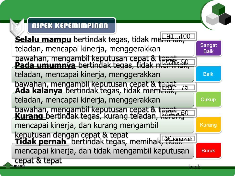 6 ASPEK KEPEMIMPINAN. 91 - 100.