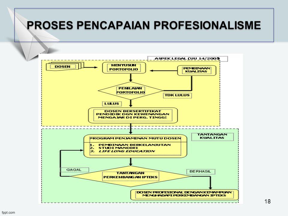 PROSES PENCAPAIAN PROFESIONALISME