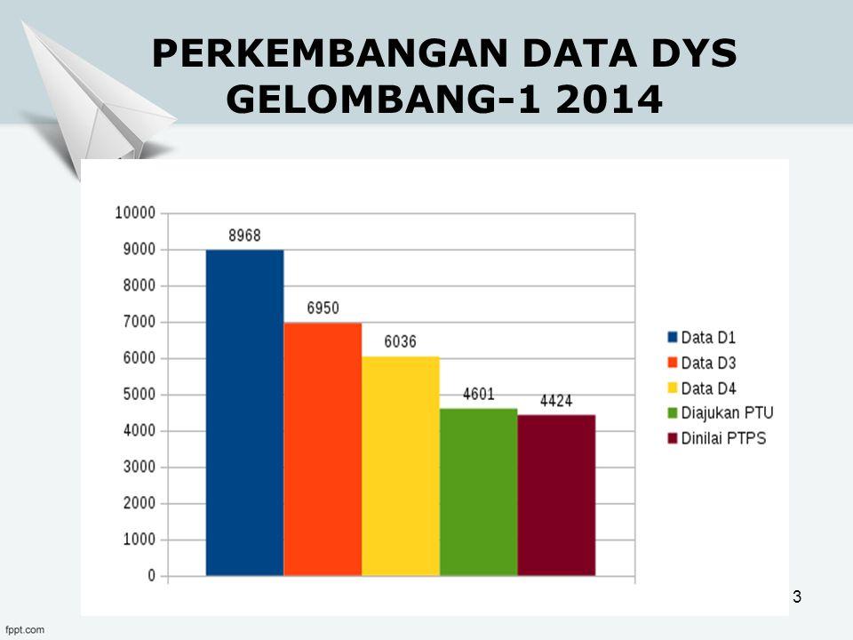 PERKEMBANGAN DATA DYS GELOMBANG-1 2014