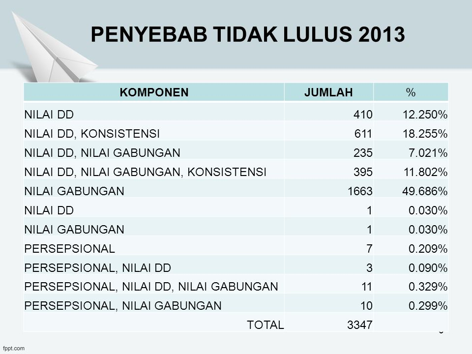 PENYEBAB TIDAK LULUS 2013 KOMPONEN JUMLAH % NILAI DD 410 12.250%
