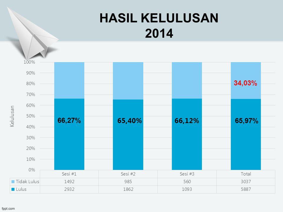 HASIL KELULUSAN 2014 34,03% 66,27% 65,97%