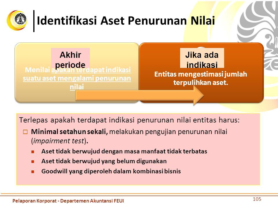 Identifikasi Aset Penurunan Nilai