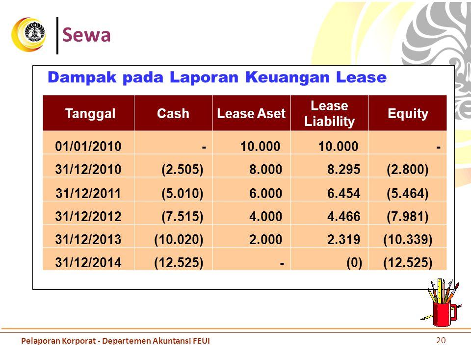 Sewa Dampak pada Laporan Keuangan Lease Tanggal Cash Lease Aset