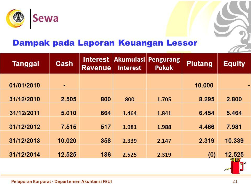 Sewa Dampak pada Laporan Keuangan Lessor Tanggal Cash Interest Revenue