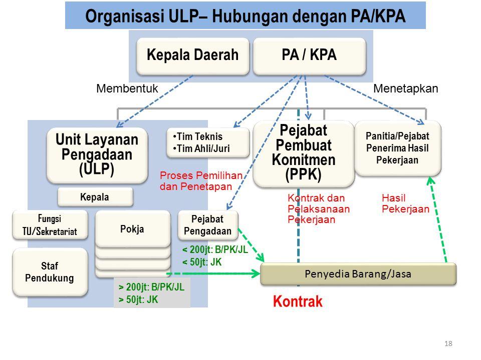 Organisasi ULP– Hubungan dengan PA/KPA