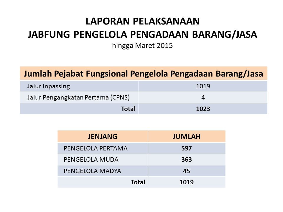 Jumlah Pejabat Fungsional Pengelola Pengadaan Barang/Jasa