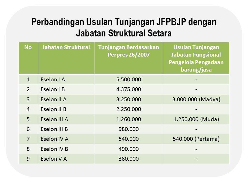 Perbandingan Usulan Tunjangan JFPBJP dengan Jabatan Struktural Setara