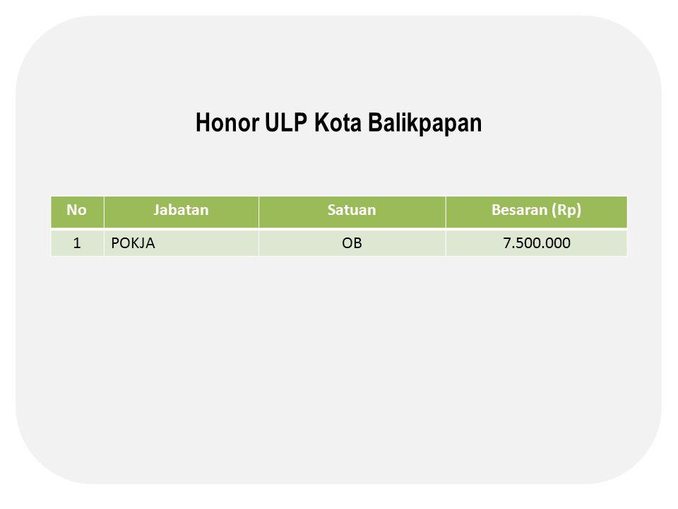 Honor ULP Kota Balikpapan