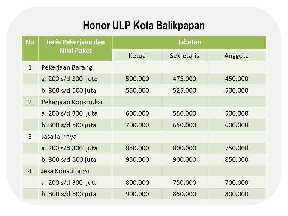 Honor ULP Kota Balikpapan Jenis Pekerjaan dan Nilai Paket