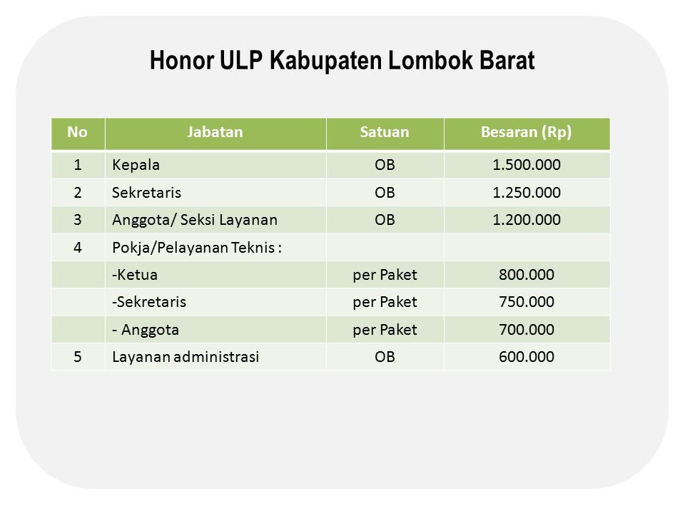Honor ULP Kabupaten Lombok Barat