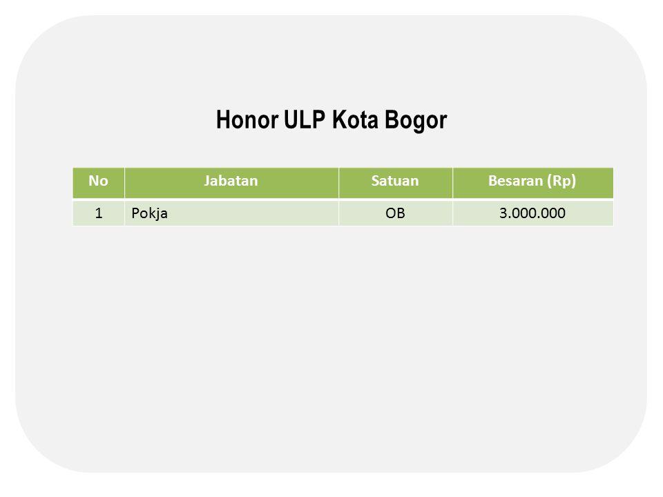 Honor ULP Kota Bogor No Jabatan Satuan Besaran (Rp) 1 Pokja OB