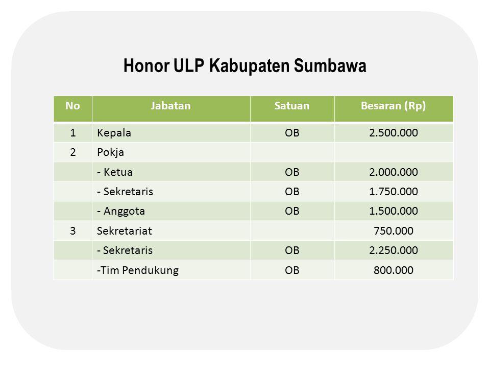 Honor ULP Kabupaten Sumbawa