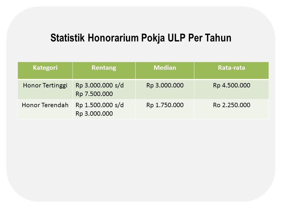 Statistik Honorarium Pokja ULP Per Tahun