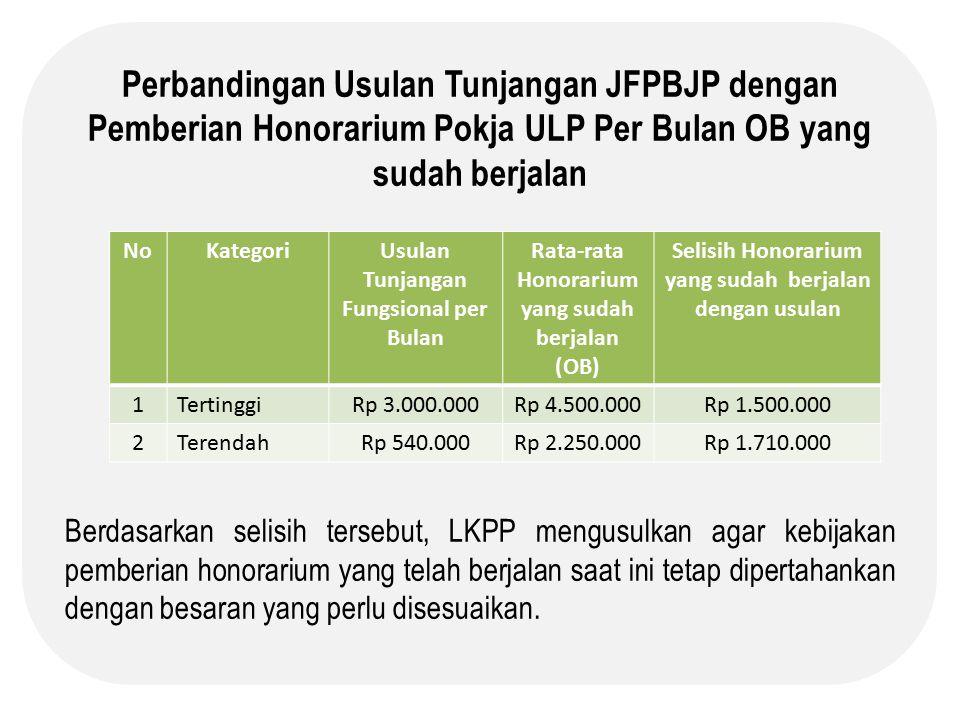 Perbandingan Usulan Tunjangan JFPBJP dengan Pemberian Honorarium Pokja ULP Per Bulan OB yang sudah berjalan
