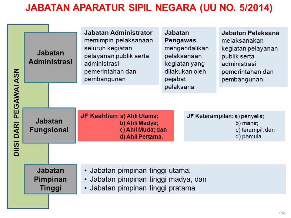 JABATAN APARATUR SIPIL NEGARA (UU NO. 5/2014) Jabatan Pimpinan Tinggi