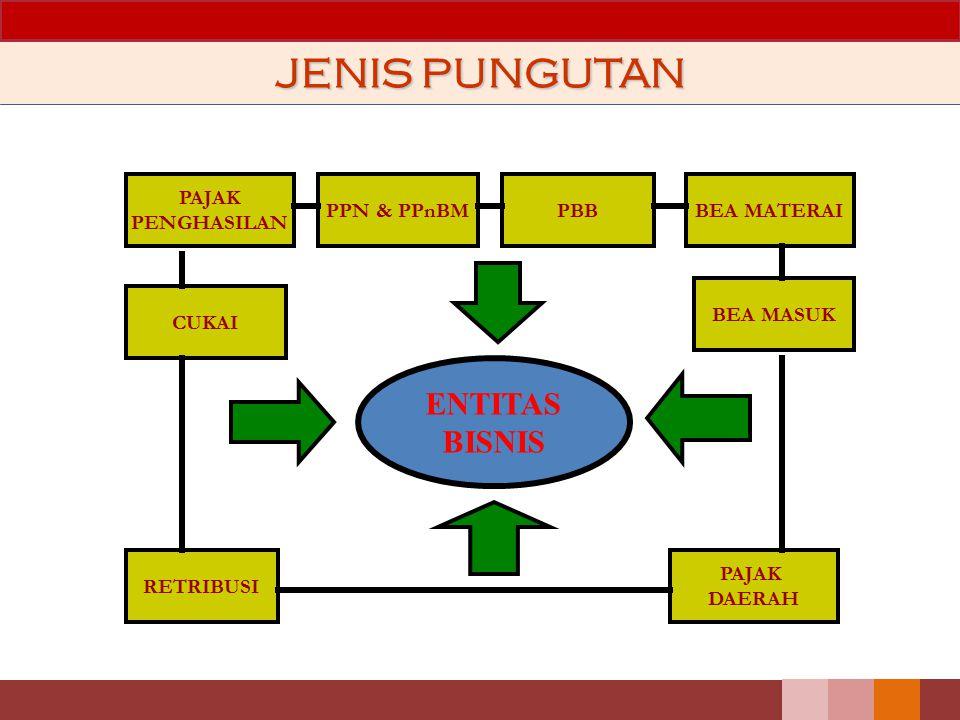 JENIS PUNGUTAN ENTITAS BISNIS PAJAK PENGHASILAN PBB PPN & PPnBM