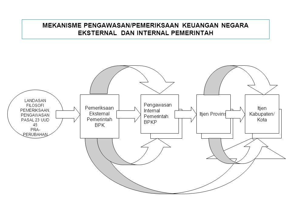 MEKANISME PENGAWASAN/PEMERIKSAAN KEUANGAN NEGARA EKSTERNAL DAN INTERNAL PEMERINTAH