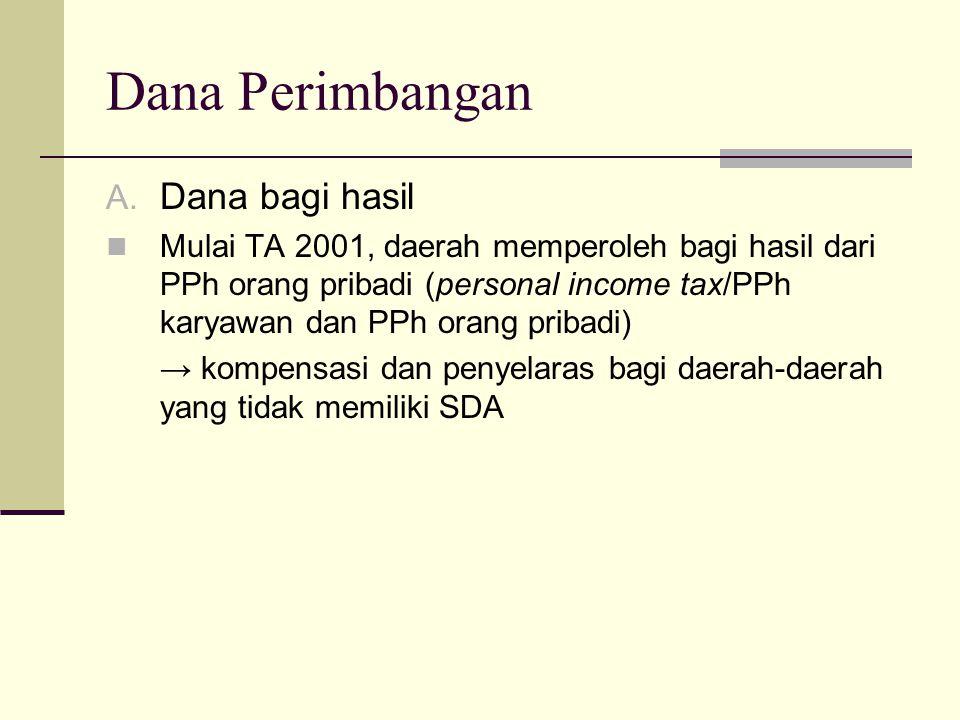 Dana Perimbangan Dana bagi hasil