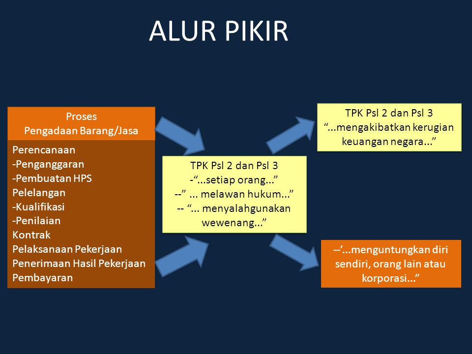ALUR PIKIR TPK Psl 2 dan Psl 3 Proses