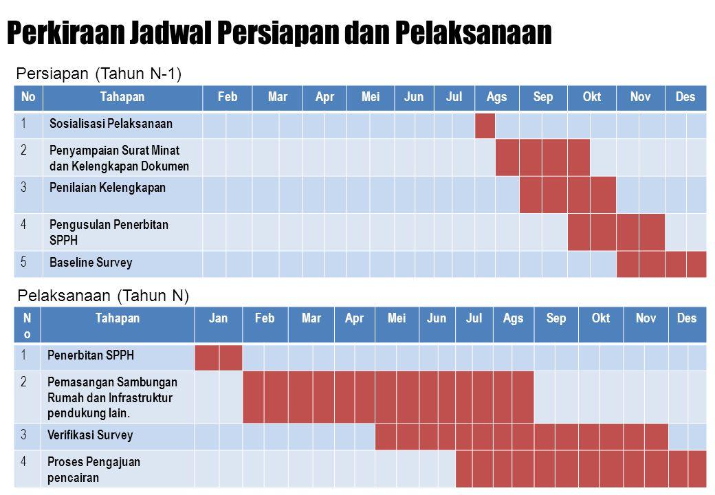 Perkiraan Jadwal Persiapan dan Pelaksanaan