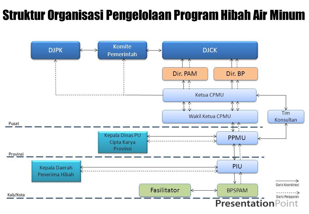 Struktur Organisasi Pengelolaan Program Hibah Air Minum