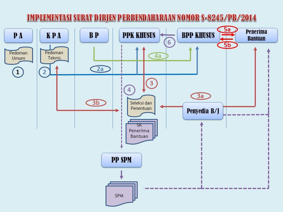 IMPLEMENTASI SURAT DIRJEN PERBENDAHARAAN NOMOR S-8245/PB/2014
