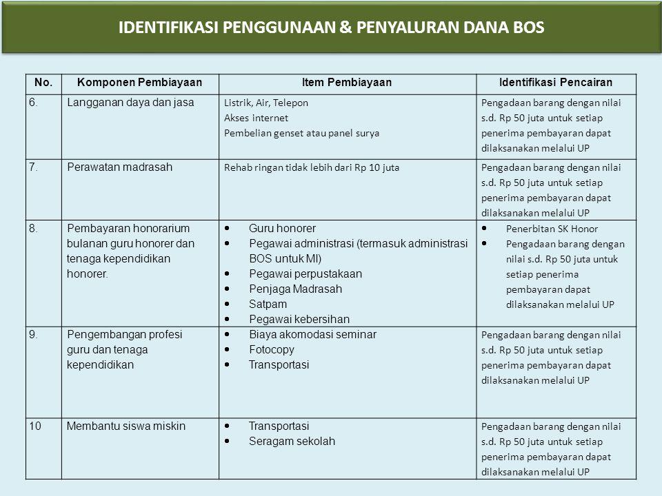 IDENTIFIKASI PENGGUNAAN & PENYALURAN DANA BOS Identifikasi Pencairan