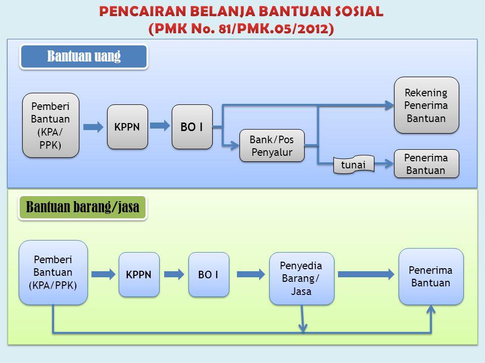 PENCAIRAN BELANJA BANTUAN SOSIAL (PMK No. 81/PMK.05/2012)