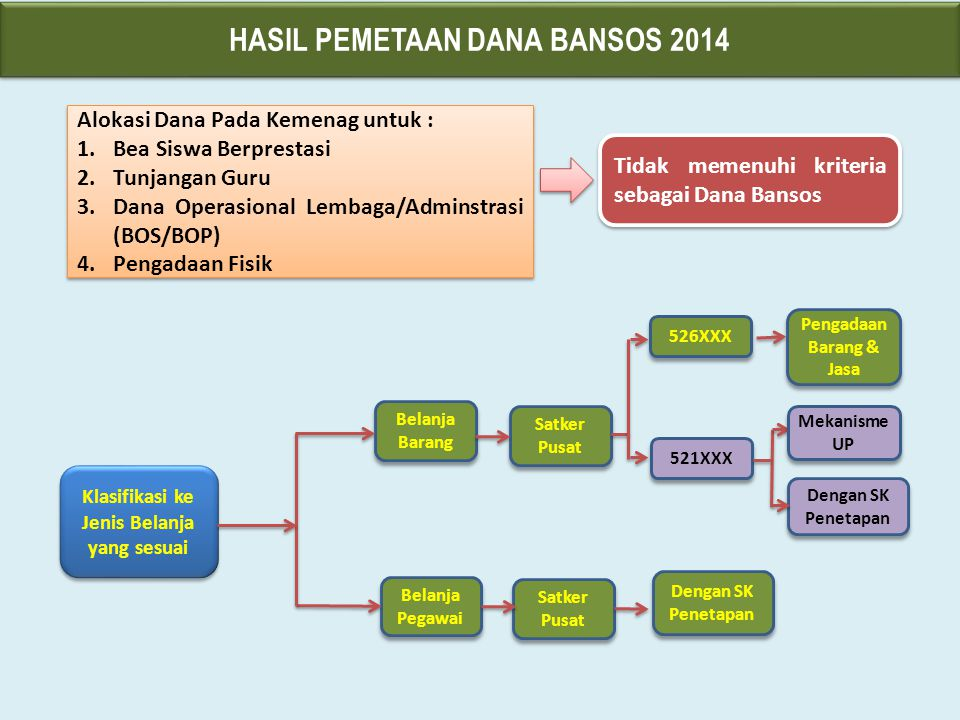 HASIL PEMETAAN DANA BANSOS 2014