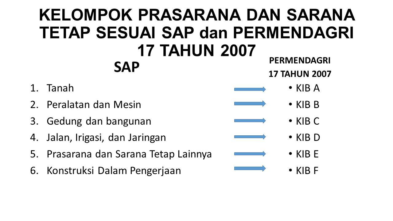 KELOMPOK PRASARANA DAN SARANA TETAP SESUAI SAP dan PERMENDAGRI 17 TAHUN 2007