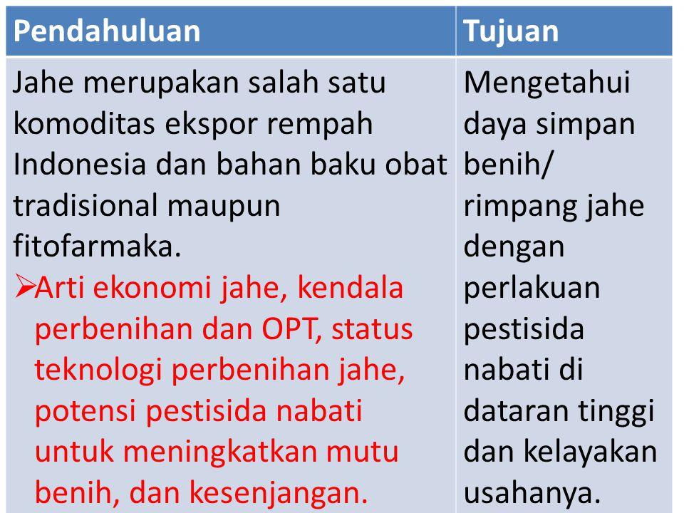 Pendahuluan Tujuan. Jahe merupakan salah satu komoditas ekspor rempah Indonesia dan bahan baku obat tradisional maupun fitofarmaka.