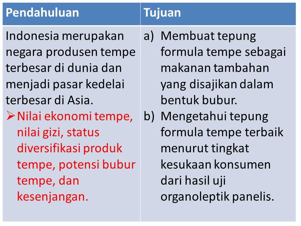 Pendahuluan Tujuan. Indonesia merupakan negara produsen tempe terbesar di dunia dan menjadi pasar kedelai terbesar di Asia.