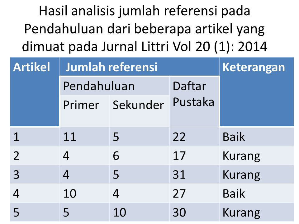Hasil analisis jumlah referensi pada Pendahuluan dari beberapa artikel yang dimuat pada Jurnal Littri Vol 20 (1): 2014