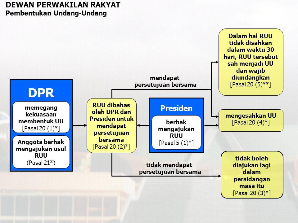 DPR DEWAN PERWAKILAN RAKYAT Presiden Pembentukan Undang-Undang