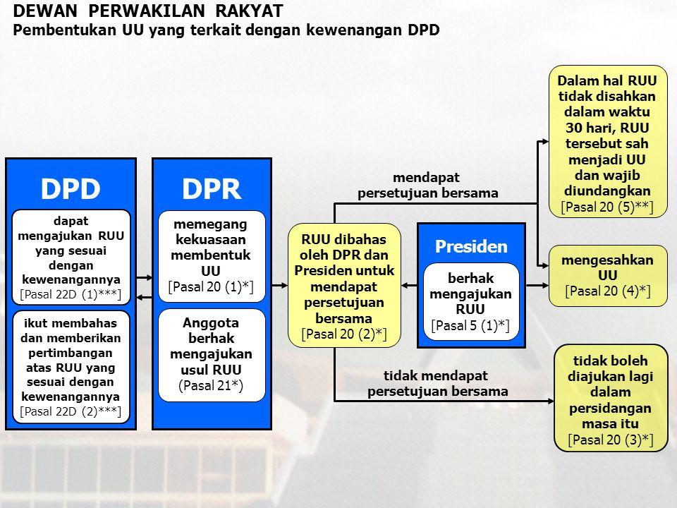 DPD DPR DEWAN PERWAKILAN RAKYAT Presiden