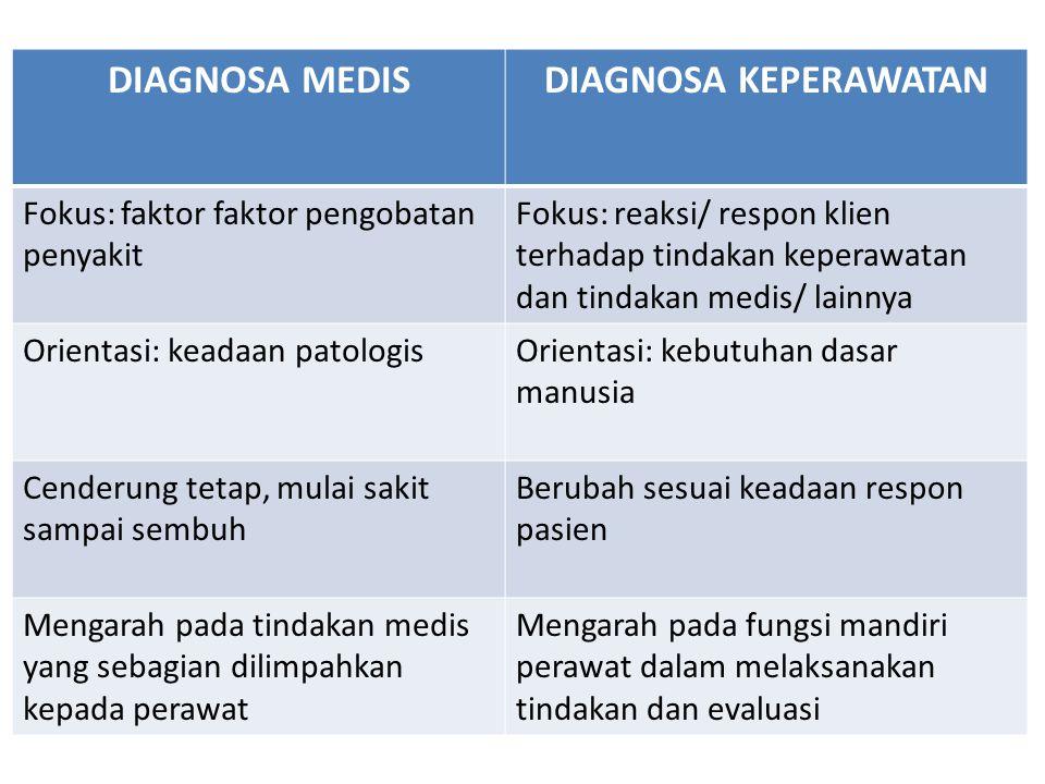 DIAGNOSA MEDIS DIAGNOSA KEPERAWATAN