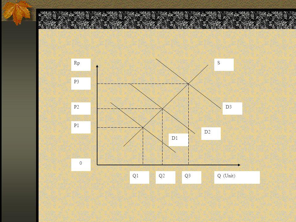 S D3 D2 D1 P3 P2 P1 Q1 Q2 Q3 Q (Unit) Rp