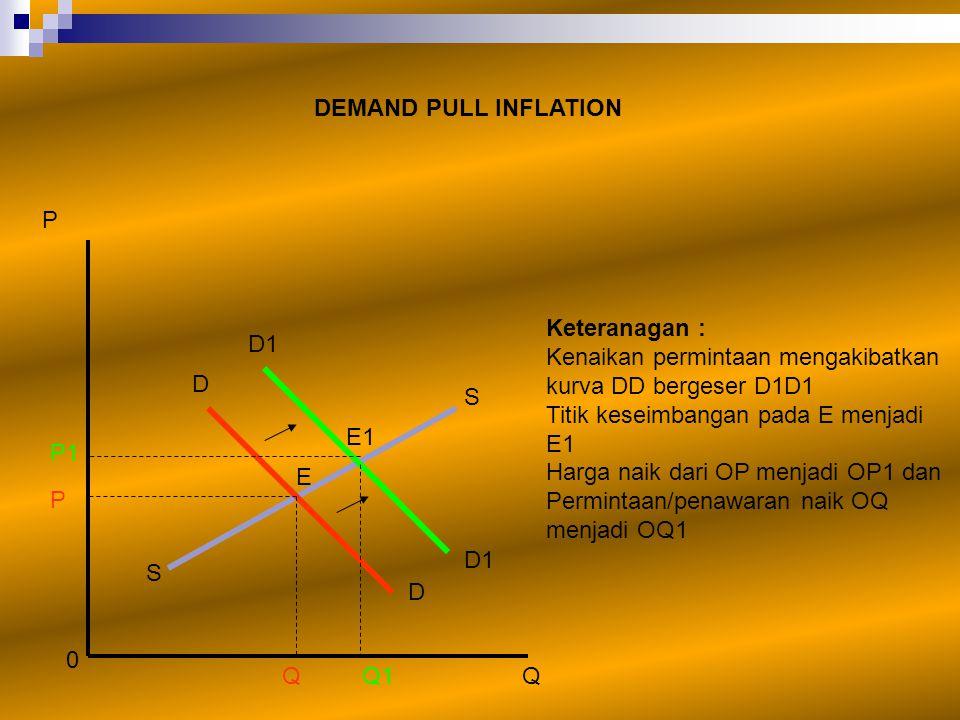 DEMAND PULL INFLATION P. Keteranagan : Kenaikan permintaan mengakibatkan kurva DD bergeser D1D1. Titik keseimbangan pada E menjadi E1.