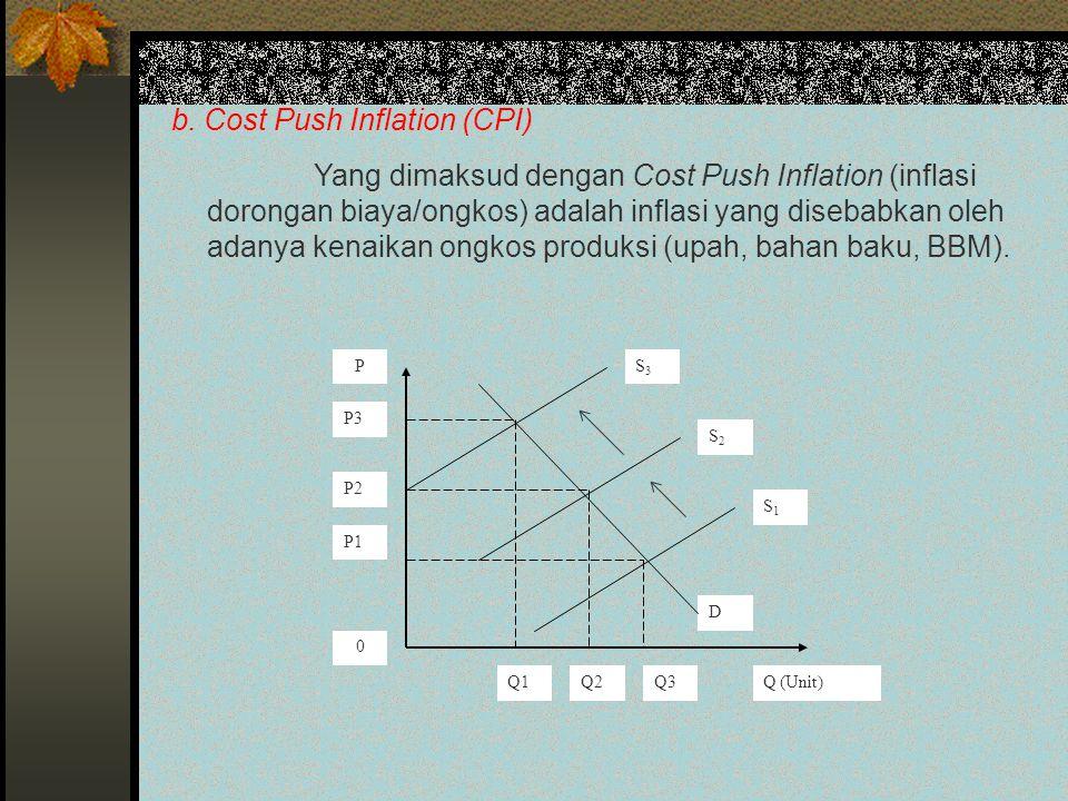 b. Cost Push Inflation (CPI)