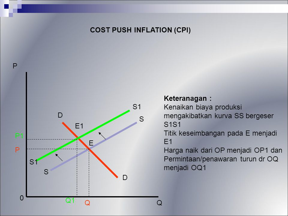 COST PUSH INFLATION (CPI)