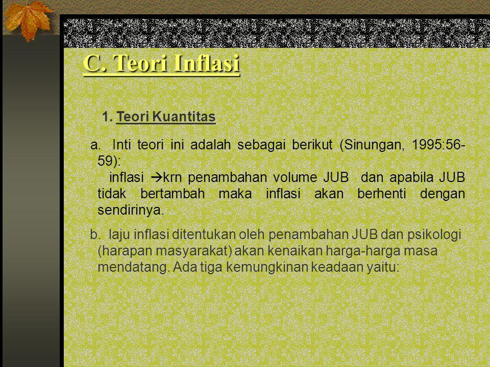 C. Teori Inflasi 1. Teori Kuantitas