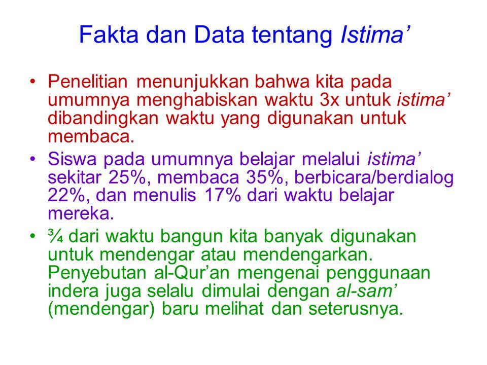 Fakta dan Data tentang Istima'