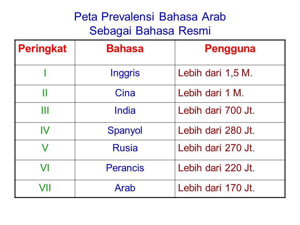 Peta Prevalensi Bahasa Arab Sebagai Bahasa Resmi