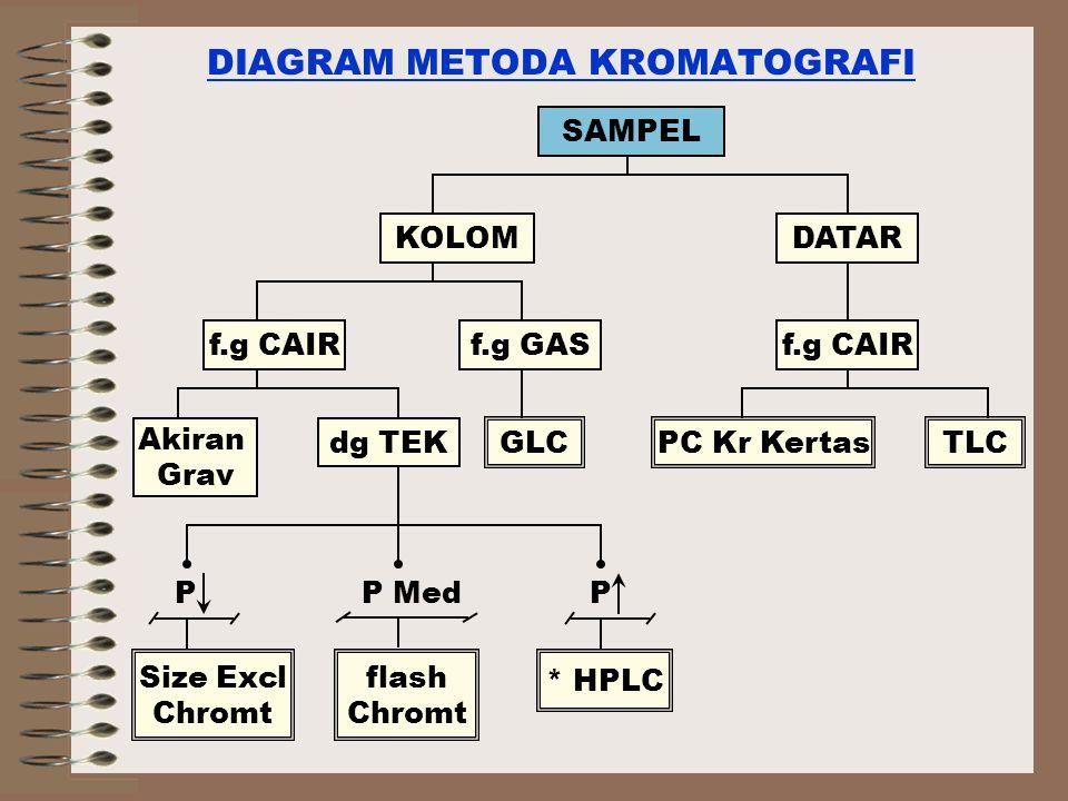 DIAGRAM METODA KROMATOGRAFI